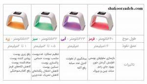 روش بهکارگیری ماسک ال ای دی